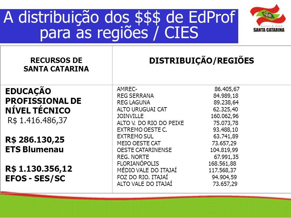 A distribuição dos $$$ de EdProf para as regiões / CIES RECURSOS DE SANTA CATARINA DISTRIBUIÇÃO/REGIÕES EDUCAÇÃO PROFISSIONAL DE NÍVEL TÉCNICO R$ 1.41