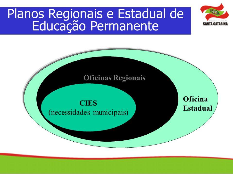CIES (necessidades municipais) Oficinas Regionais Oficina Estadual Planos Regionais e Estadual de Educação Permanente