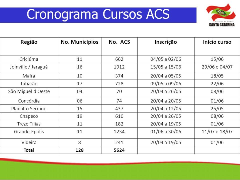 Cronograma Cursos ACS RegiãoNo. MunicípiosNo. ACSInscriçãoInício curso Criciúma1166204/05 a 02/0615/06 Joinville / Jaraguá16101215/05 a 15/0629/06 e 0