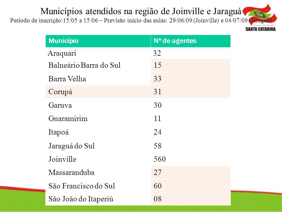 MunicípioNº de agentes Araquari32 Balneário Barra do Sul15 Barra Velha33 Corupá31 Garuva30 Guaramirim11 Itapoá24 Jaraguá do Sul58 Joinville560 Massara