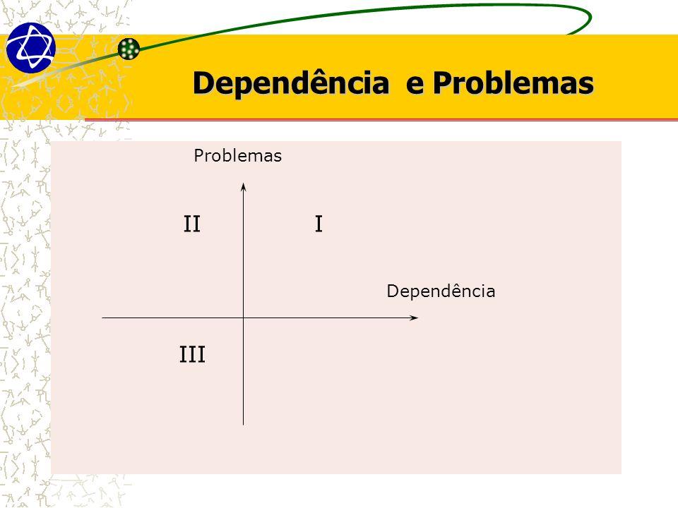 Dependência e Problemas Problemas II I Dependência III