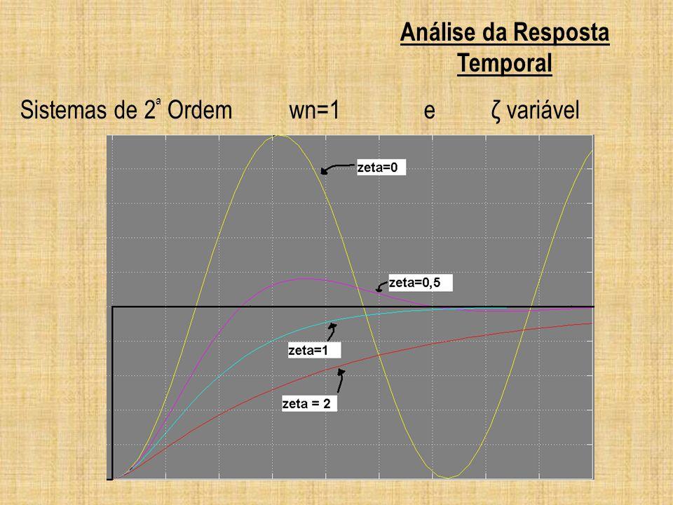 Sistemas de 2 ª Ordemwn=1 e ζ variável Análise da Resposta Temporal