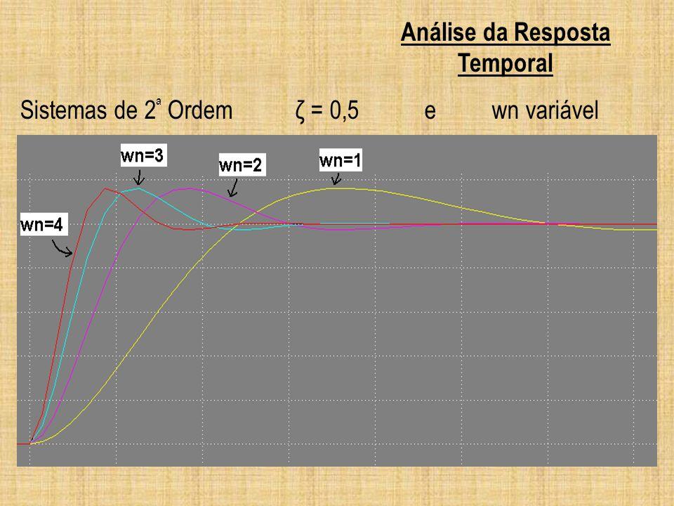 Sistemas de 2 ª Ordem ζ = 0,5 ewn variável Análise da Resposta Temporal