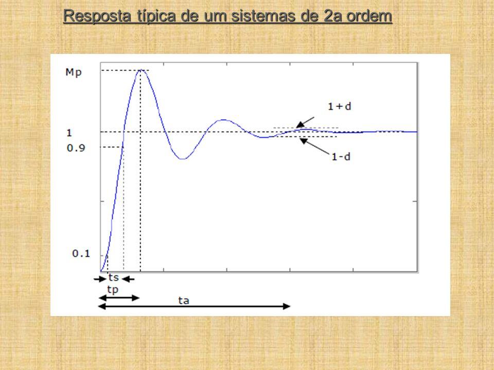 Resposta típica de um sistemas de 2a ordem