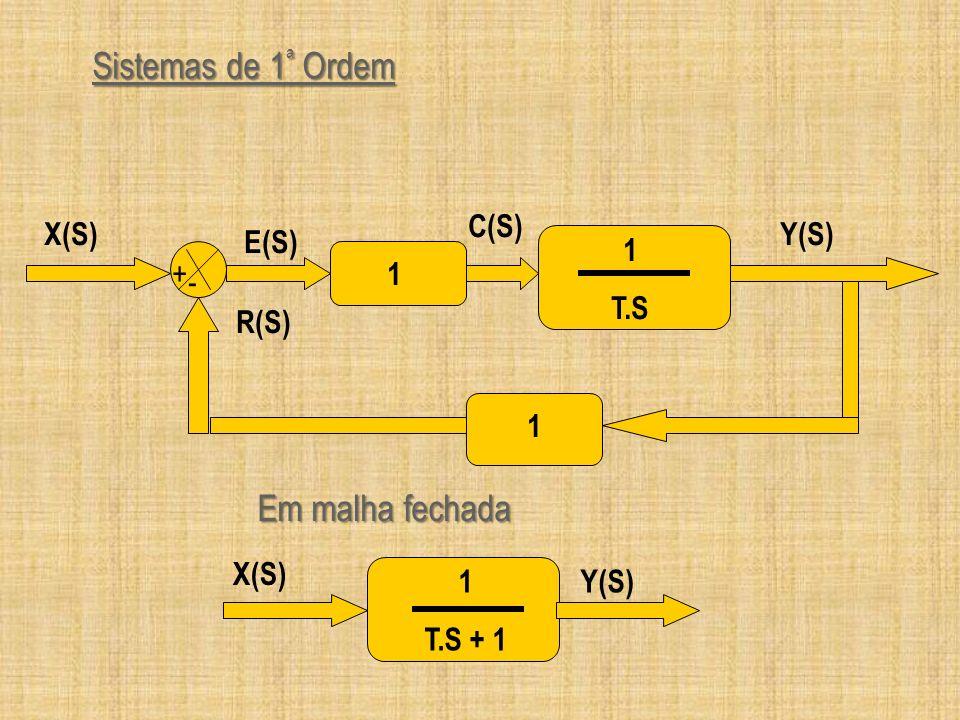 Sistemas de 1 ª Ordem Y(S) + - 1 1 T.S 1 R(S) X(S) E(S) C(S) 1 T.S + 1 Y(S) X(S) Em malha fechada