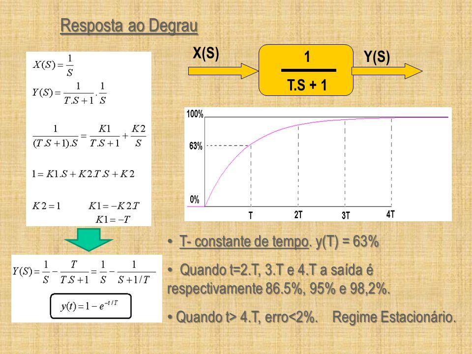 Resposta ao Degrau 1 T.S + 1 Y(S) X(S) T- constante de tempo. y(T) = 63% T- constante de tempo. y(T) = 63% Quando t=2.T, 3.T e 4.T a saída é respectiv