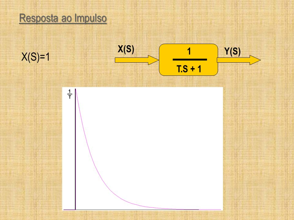 Resposta a Rampa 1 T.S + 1 Y(S) X(S) X(S)=1/S 2
