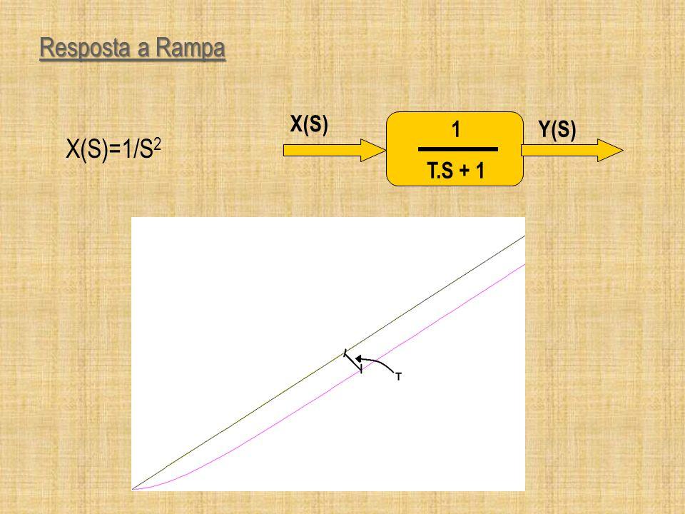 Erro em regime permanente Teorema do valor final Teorema do valor final Erro em regime Erro em regime Coeficiente de Erro Estático de Posição Kp.