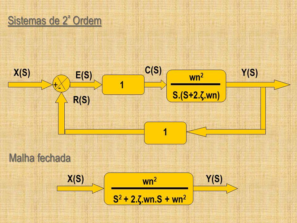 Sistemas de 2 ª Ordem Y(S) + - 1 wn 2 S.(S+2.ζ.wn) 1 R(S) X(S) E(S) C(S) wn 2 S 2 + 2.ζ.wn.S + wn 2 Y(S)X(S) Malha fechada