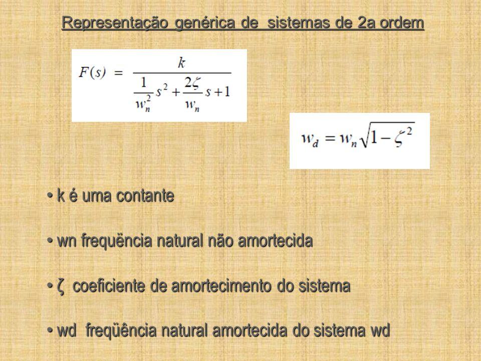 Representação genérica de sistemas de 2a ordem k é uma contante k é uma contante wn frequëncia natural não amortecida wn frequëncia natural não amorte