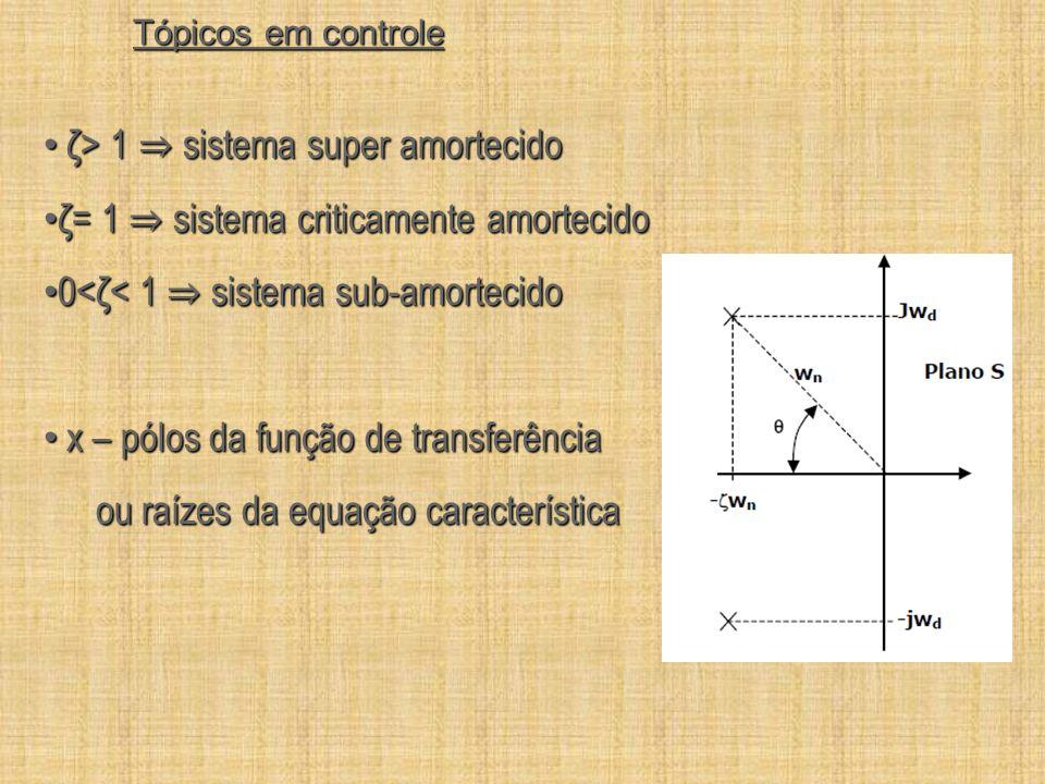 Tópicos em controle ζ> 1 sistema super amortecido ζ> 1 sistema super amortecido ζ= 1 sistema criticamente amortecido ζ= 1 sistema criticamente amortec