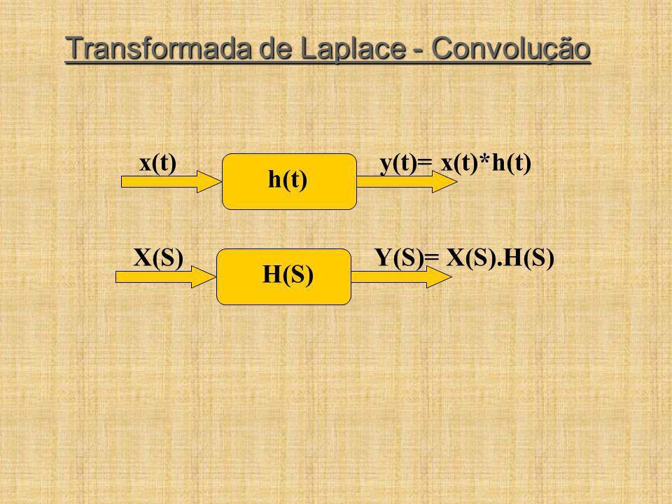 Transformada de Laplace - Convolução x(t)y(t)= x(t)*h(t) h(t) X(S)Y(S)= X(S).H(S) H(S)