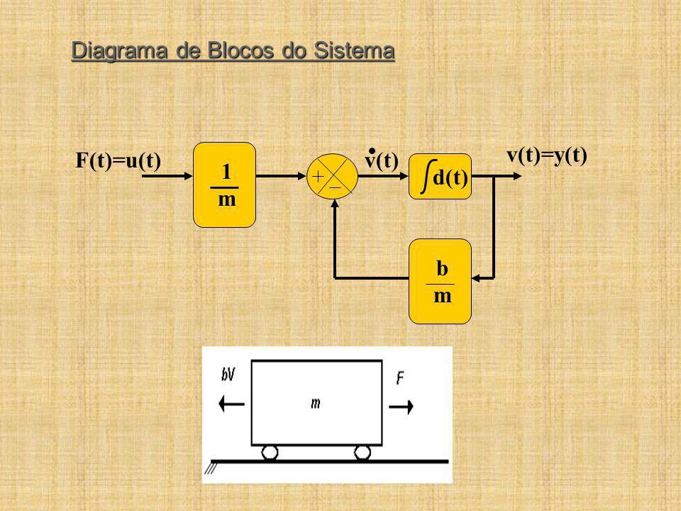 d(t) v(t)=y(t) F(t)=u(t)v(t) 1m1m bmbm Diagrama de Blocos do Sistema