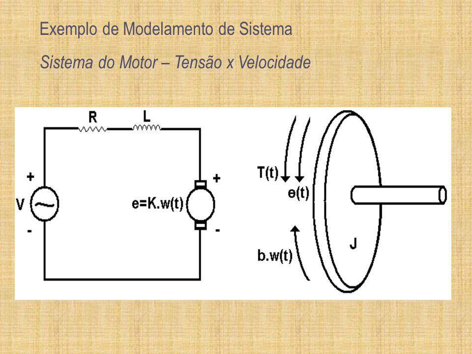 Exemplo de Modelamento de Sistema Sistema do Motor – Tensão x Velocidade