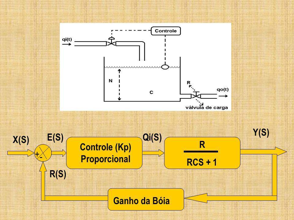 Y(S) + - Controle (Kp) Proporcional R RCS + 1 Ganho da Bóia R(S) X(S) E(S)Qi(S)