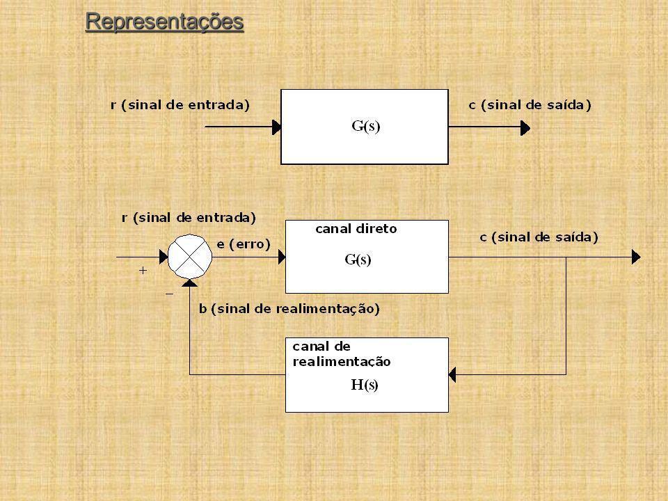 Diagrama de Blocos y(t) D(t) B(t) d(t) A(t) C(t) x(t) u(t)