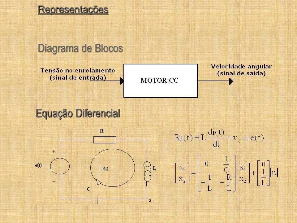 Representações Diagrama de Blocos Equação Diferencial e(t) R L i(t) + _ C a