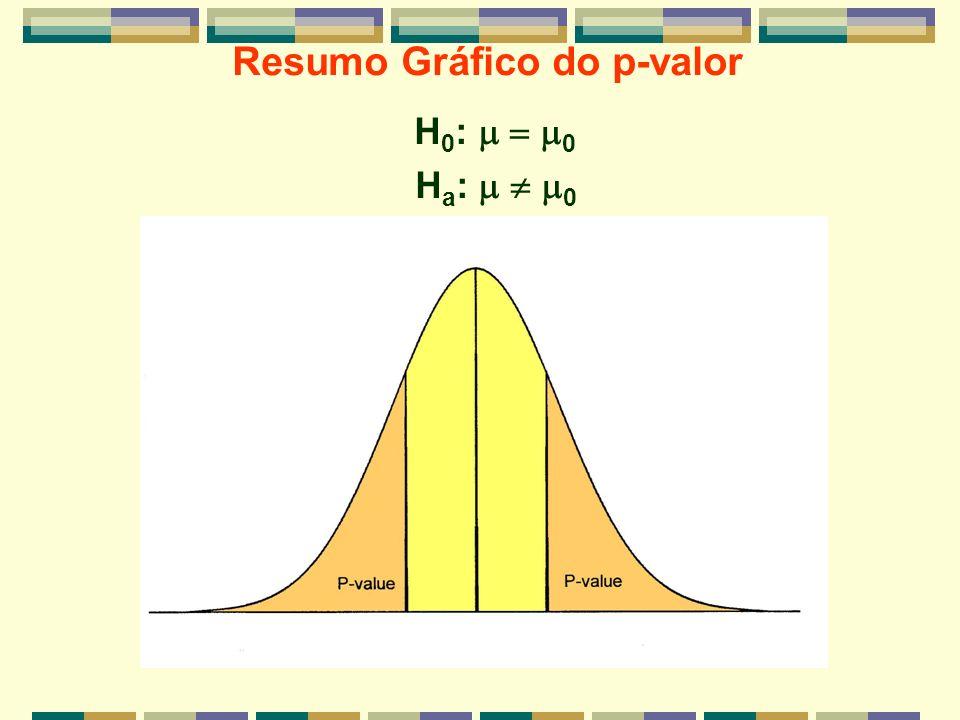 Resumo Gráfico do p-valor H 0 : 0 H a : 0