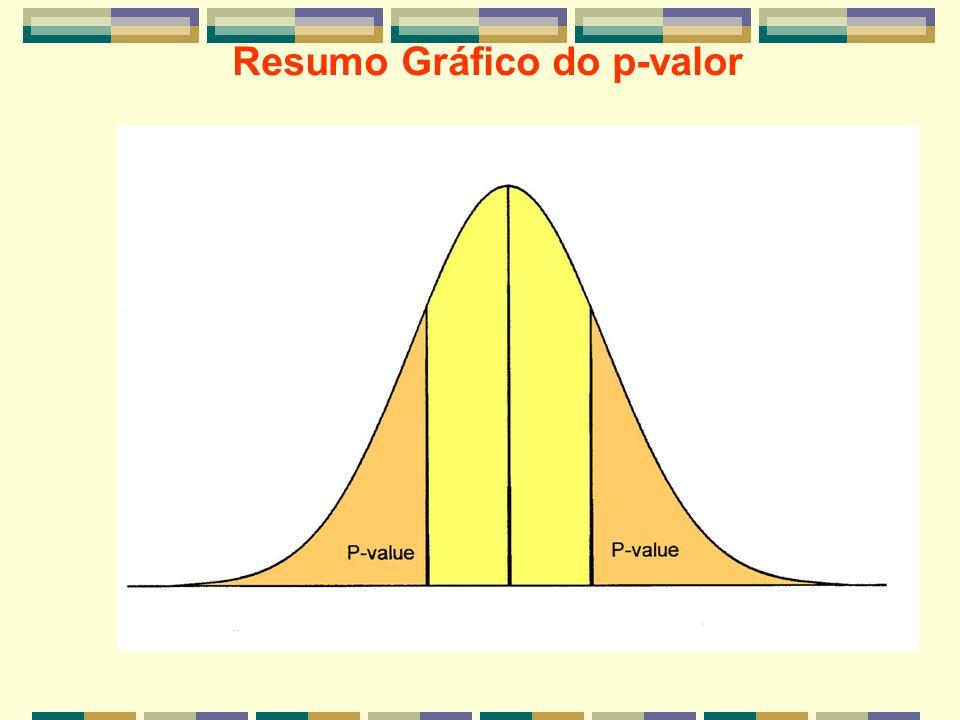 Resumo Gráfico do p-valor