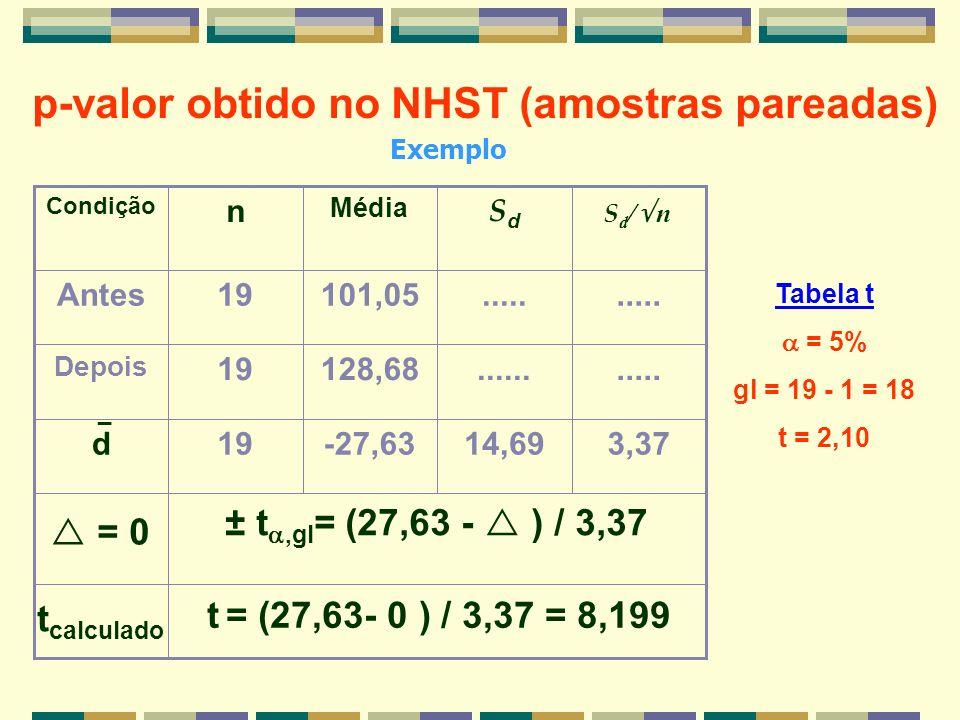 p-valor obtido no NHST (amostras pareadas) ± t,gl = (27,63 - ) / 3,37 3,3714,69-27,6319d...........128,6819 Depois..... 101,0519Antes SdSd Média n Con
