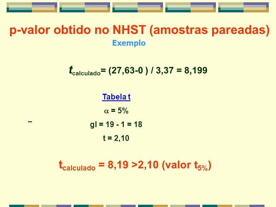 Exemplo p-valor obtido no NHST (amostras pareadas) _ t calculado = (27,63-0 ) / 3,37 = 8,199 t calculado = 8,19 >2,10 (valor t 5% ) Tabela t = 5% gl =