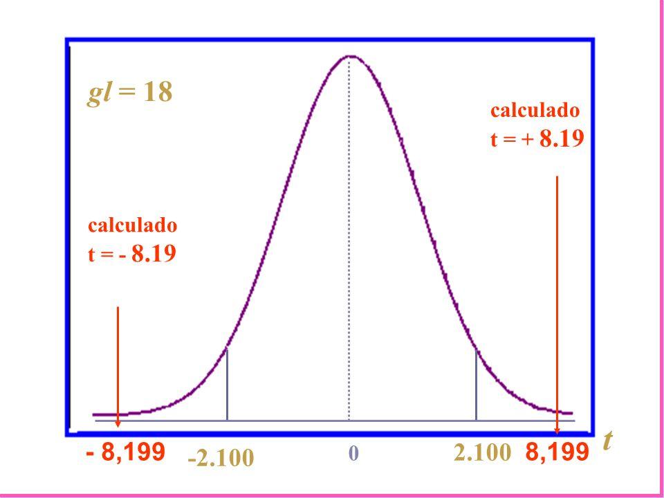 2.100 0 calculado t = + 8.19 -2.100 gl = 18 t 8,199 calculado t = - 8.19 - 8,199