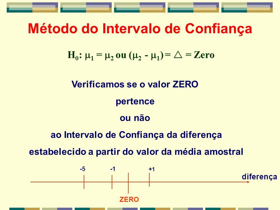 Método do Intervalo de Confiança H 0 : 1 = 2 ou ( 2 - 1 ) = = Zero Verificamos se o valor ZERO pertence ou não ao Intervalo de Confiança da diferença