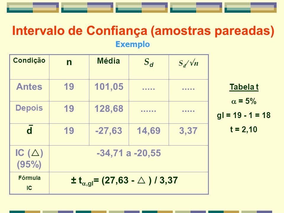 Intervalo de Confiança (amostras pareadas) -34,71 a -20,55 IC ( ) (95%) 3,3714,69-27,6319d...........128,6819 Depois..... 101,0519Antes SdSd Média n C