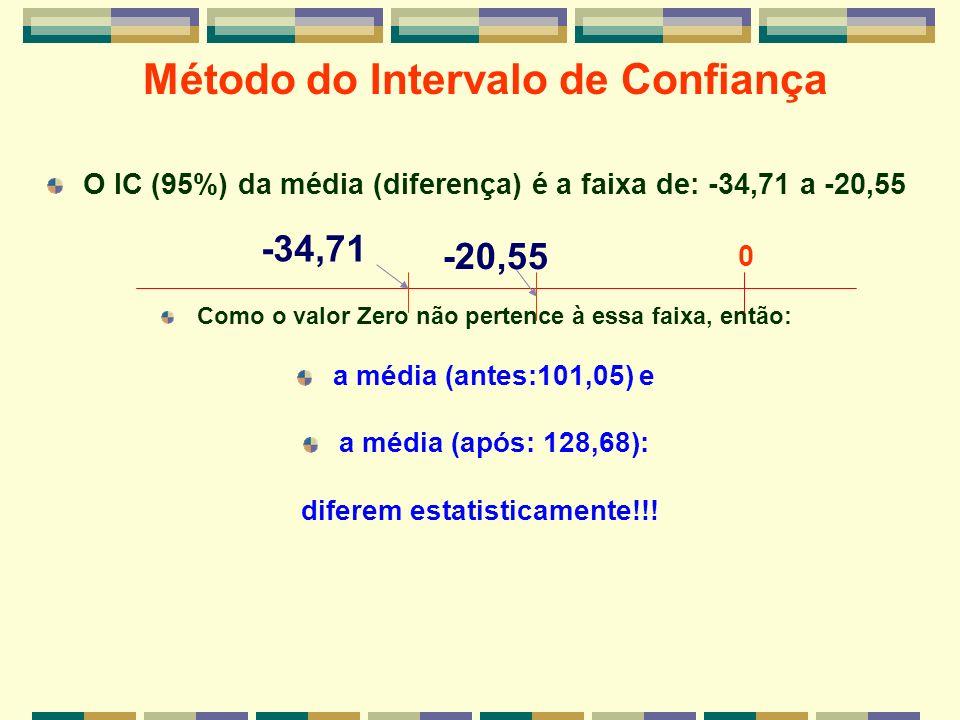 O IC (95%) da média (diferença) é a faixa de: -34,71 a -20,55 Como o valor Zero não pertence à essa faixa, então: a média (antes:101,05) e a média (ap