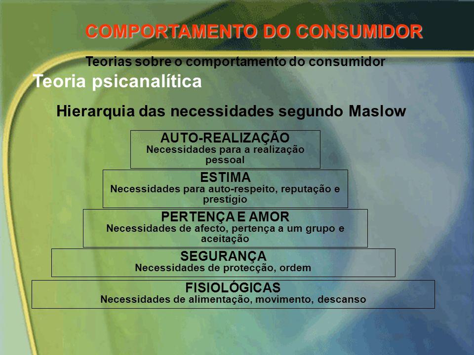Teorias sobre o comportamento do consumidor Teoria psicanalítica NECESSIDADES TENSÕES/CONFLITOS BARREIRAS/ MECANSIMOS DE DEFESA ELEIÇÃOMOTIVAÇÃO COMPO