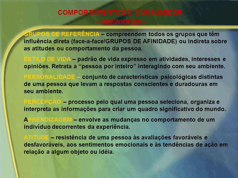 COMPORTAMENTO DO CONSUMIDOR Estímulos de Marketing Outros Estímulos Produto Preço Praça Promoção Econômicos Tecnológicos Características do comprador