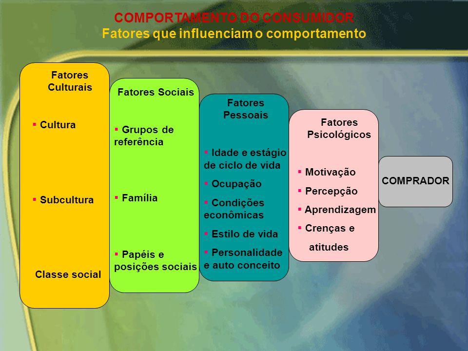 COMPORTAMENTO DO CONSUMIDOR - DEFINIÇÕES - GRUPOS DE REFERÊNCIA – compreendem todos os grupos que têm influência direta (face-a-face/GRUPOS DE AFINIDA
