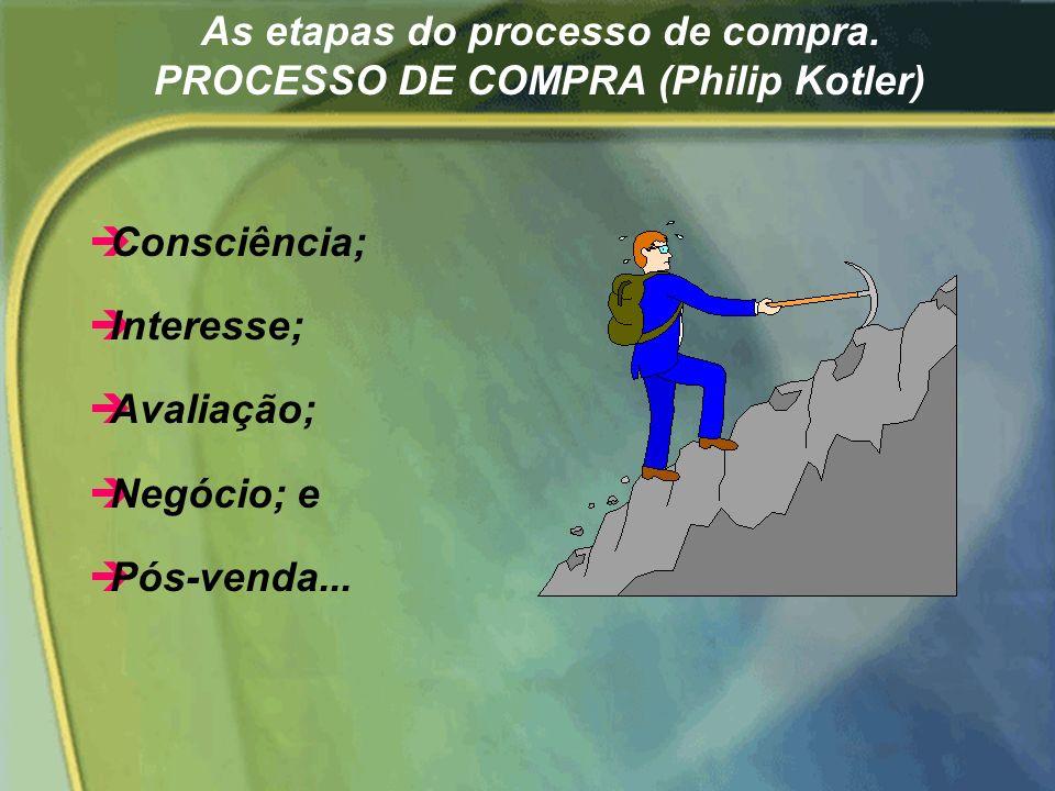 Os agentes no processo de compra. AGENTES DA COMPRA (Philip Kotler) èO Iniciador; èO Influenciador; èO Decisor; èO Comprador; e èO Consumidor.