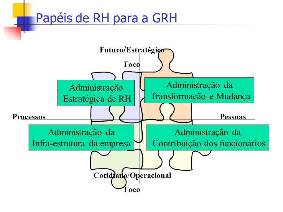Talentos Motivação Projetos Competiti vidade Papéis de RH para a GRH Futuro / Estratégico Foco Cotidiano/Operacional Foco ProcessosPessoas Administraç