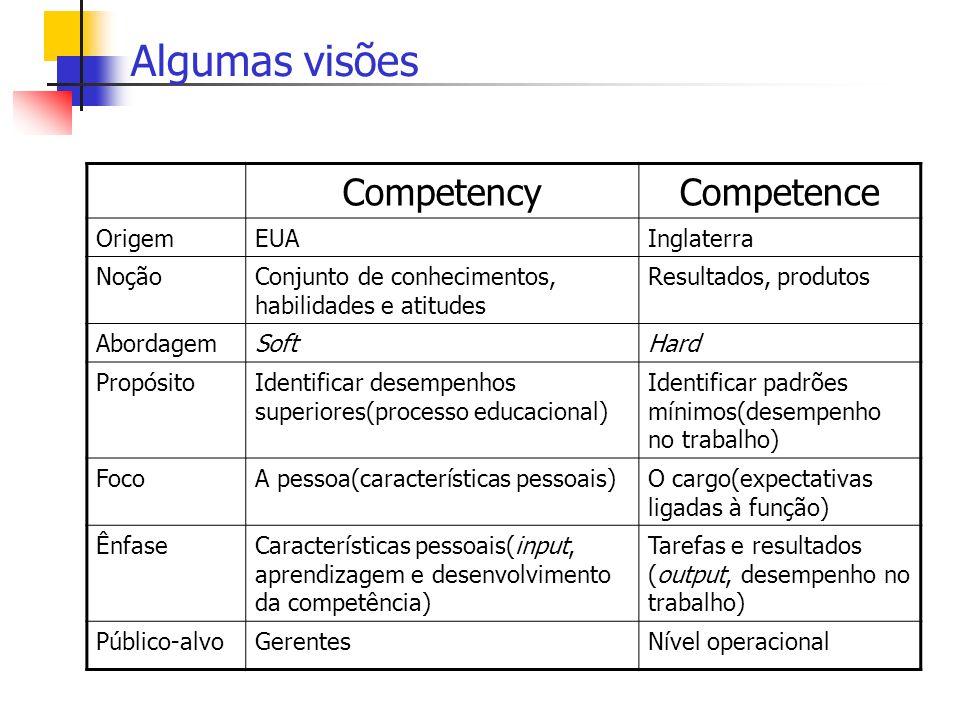 Algumas visões CompetencyCompetence OrigemEUAInglaterra NoçãoConjunto de conhecimentos, habilidades e atitudes Resultados, produtos AbordagemSoftHard