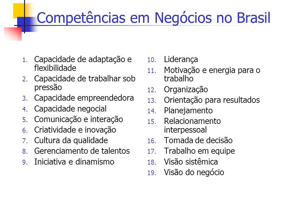 Competências em Negócios no Brasil 1. Capacidade de adaptação e flexibilidade 2. Capacidade de trabalhar sob pressão 3. Capacidade empreendedora 4. Ca