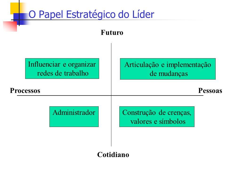 O Papel Estratégico do Líder Futuro Cotidiano ProcessosPessoas Influenciar e organizar redes de trabalho Articulação e implementação de mudanças Admin