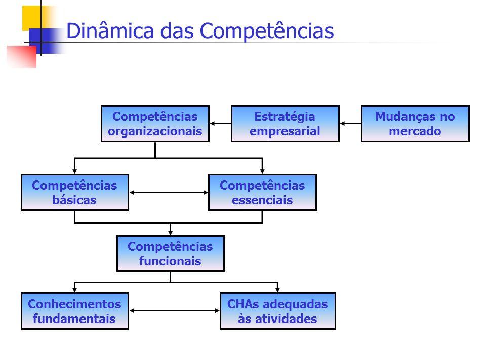 Dinâmica das Competências Competências organizacionais Estratégia empresarial Mudanças no mercado Competências básicas Competências essenciais Competê