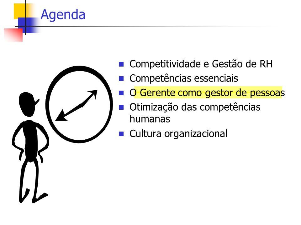 Agenda Competitividade e Gestão de RH Competências essenciais O Gerente como gestor de pessoas Otimização das competências humanas Cultura organizacio