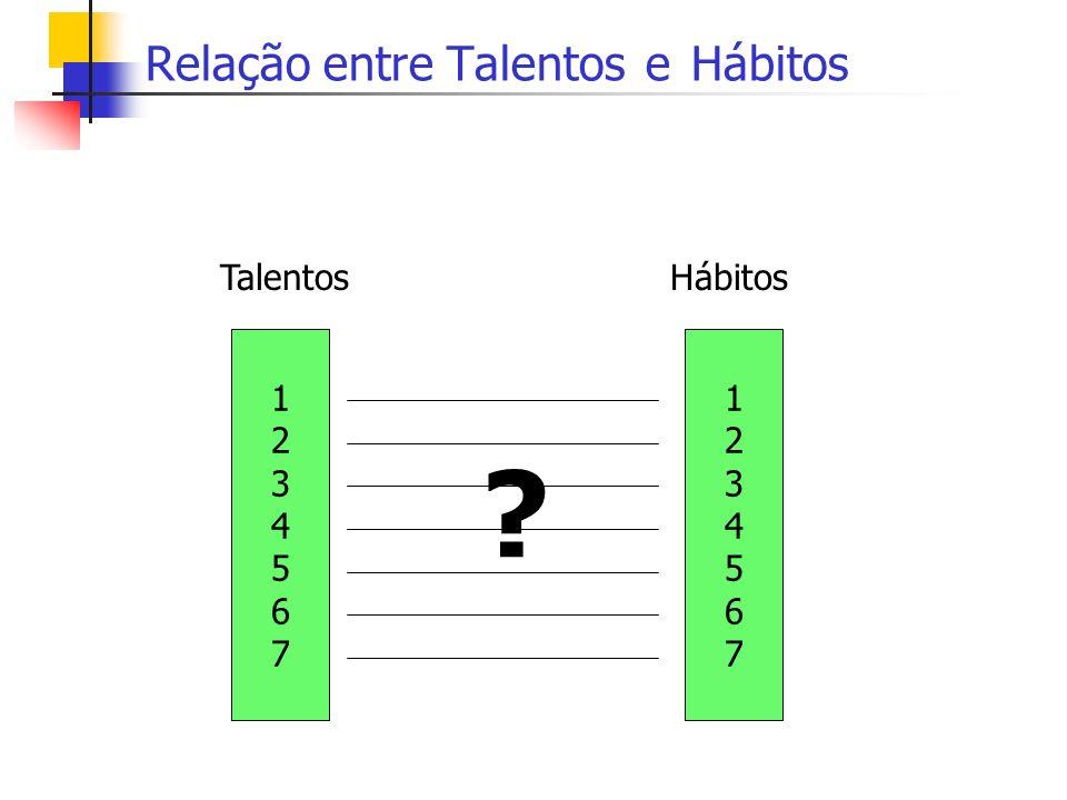 Relação entre Talentos e Hábitos 12345671234567 Hábitos 12345671234567 Talentos ?