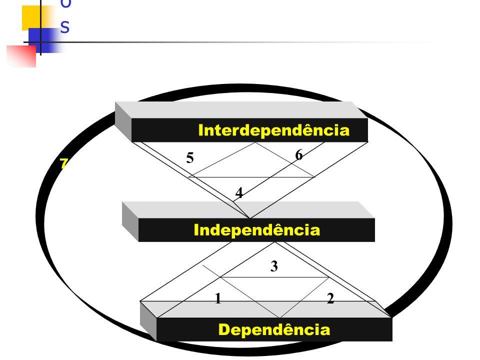 Dependência 12 3 4 6 5 7 Independência Interdependência Relações entre os TalentosRelações entre os Talentos