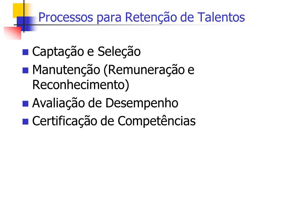 Processos para Retenção de Talentos Captação e Seleção Manutenção (Remuneração e Reconhecimento) Avaliação de Desempenho Certificação de Competências