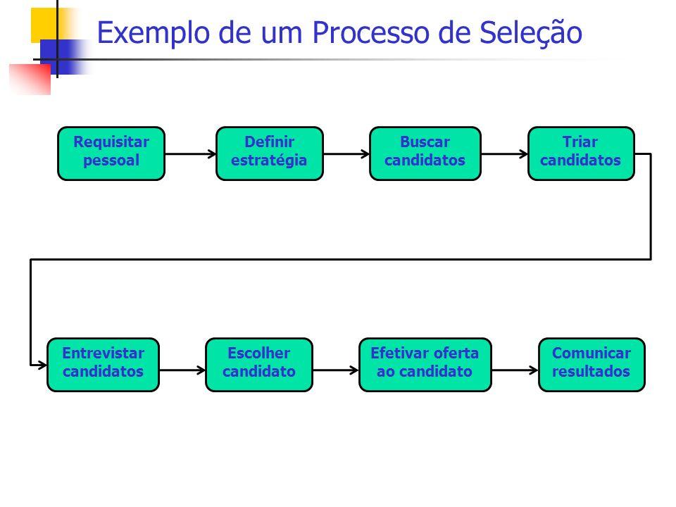 Exemplo de um Processo de Seleção Requisitar pessoal Definir estratégia Buscar candidatos Triar candidatos Entrevistar candidatos Escolher candidato E