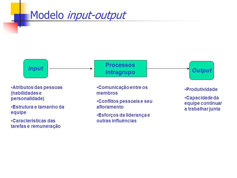 Modelo input-output Processos intragrupo Input Output Atributos das pessoas (habilidades e personalidade) Estrutura e tamanho da equipe Característica