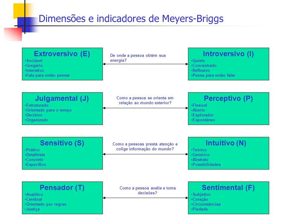 Dimensões e indicadores de Meyers-Briggs Extroversivo (E) Sociável Gregário Interativo Fala para então pensar Introversivo (I) Quieto Concentrado Refl