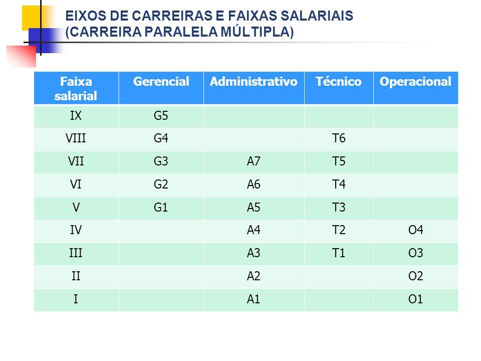 EIXOS DE CARREIRAS E FAIXAS SALARIAIS (CARREIRA PARALELA MÚLTIPLA) Faixa salarial GerencialAdministrativoTécnicoOperacional IXG5 VIIIG4T6 VIIG3A7T5 VI