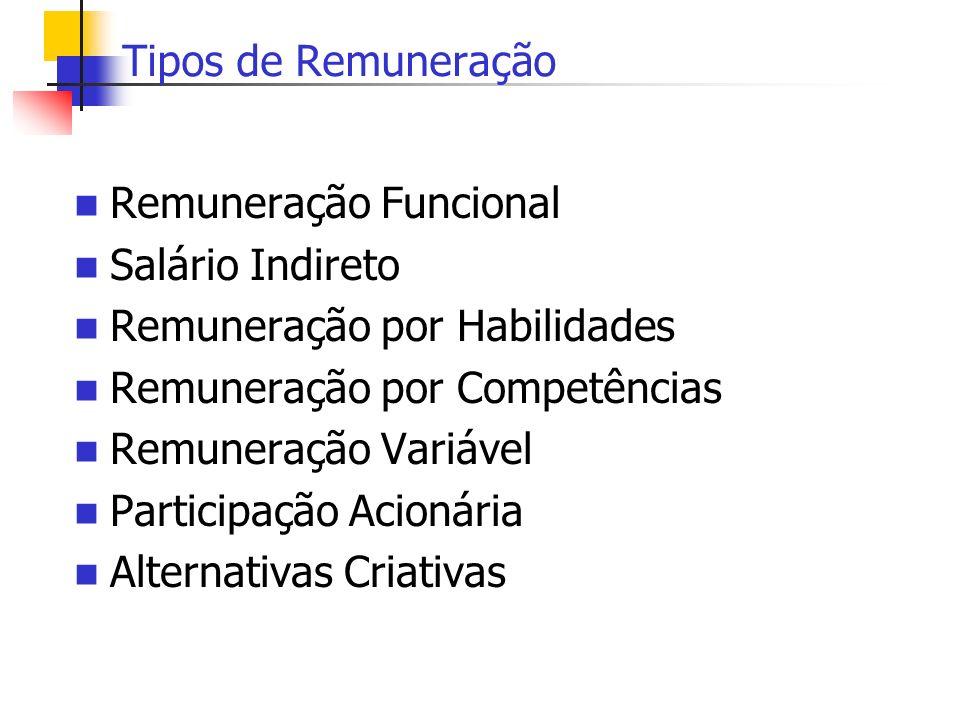 Tipos de Remuneração Remuneração Funcional Salário Indireto Remuneração por Habilidades Remuneração por Competências Remuneração Variável Participação