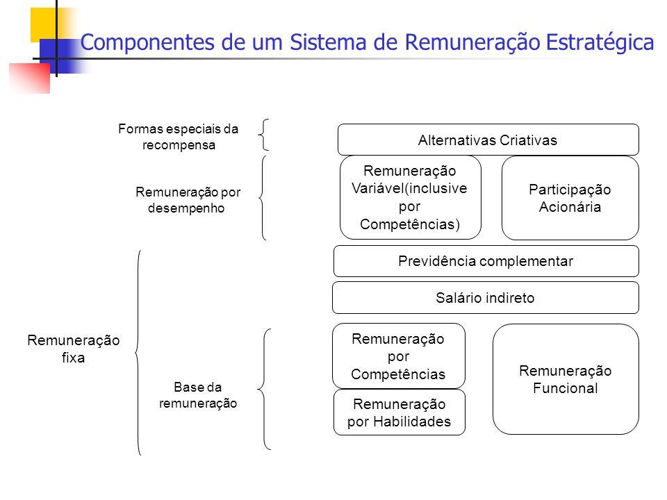 Componentes de um Sistema de Remuneração Estratégica Remuneração por Habilidades Remuneração por Competências Remuneração Funcional Salário indireto P