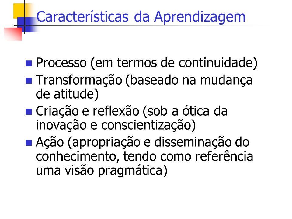 Características da Aprendizagem Processo (em termos de continuidade) Transformação (baseado na mudança de atitude) Criação e reflexão (sob a ótica da