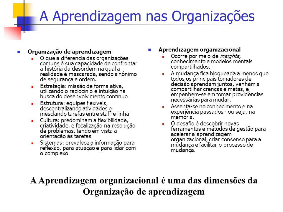 A Aprendizagem nas Organizações Organização de aprendizagem O que a diferencia das organizações comuns é sua capacidade de confrontar a história da de